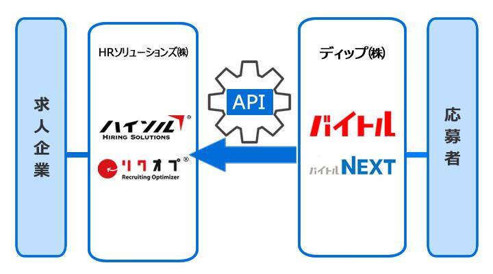 バイトルの応募者データをAPI連携で高速取り込み