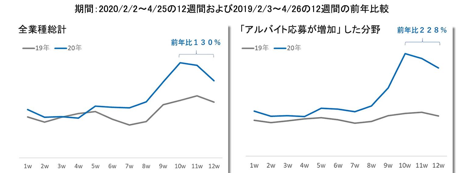 自社HP掲載求人への直接応募の前年比較