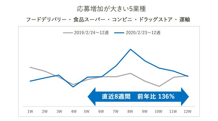 愛媛県のアルバイト応募増加が大きい業種