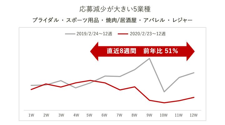 愛媛県のアルバイト応募減少が大きい業種